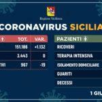 Aggiornamento Covid-19: Situazione nell'Isola, aggiornato alle ore 15 di oggi