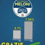 Gabriele Brunetto (FdI): raddoppiati i voti a Campobello di Licata, grazie ai miei concittadini