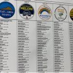 Risultati elezioni comunali FAVARA 2021, delle coalizione dei partiti e liste civiche che sostengono i candidati sindaco
